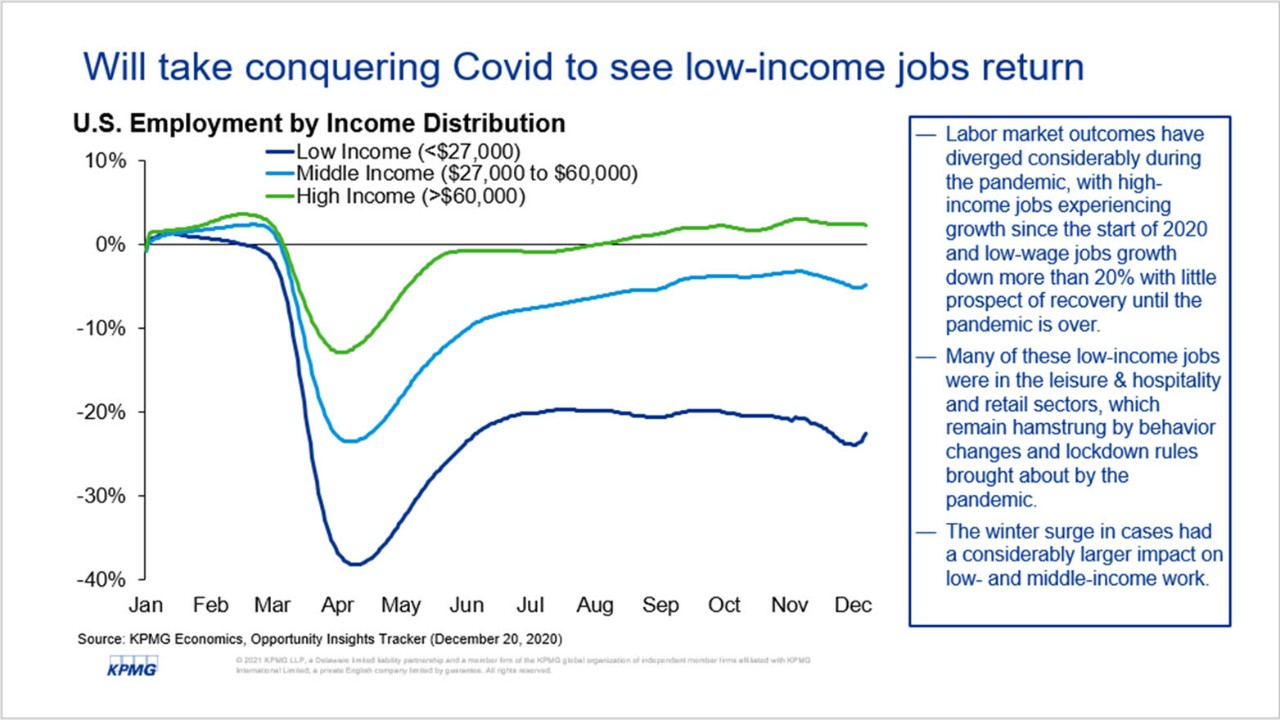 Will take conquering Covid to see low-income jobs return