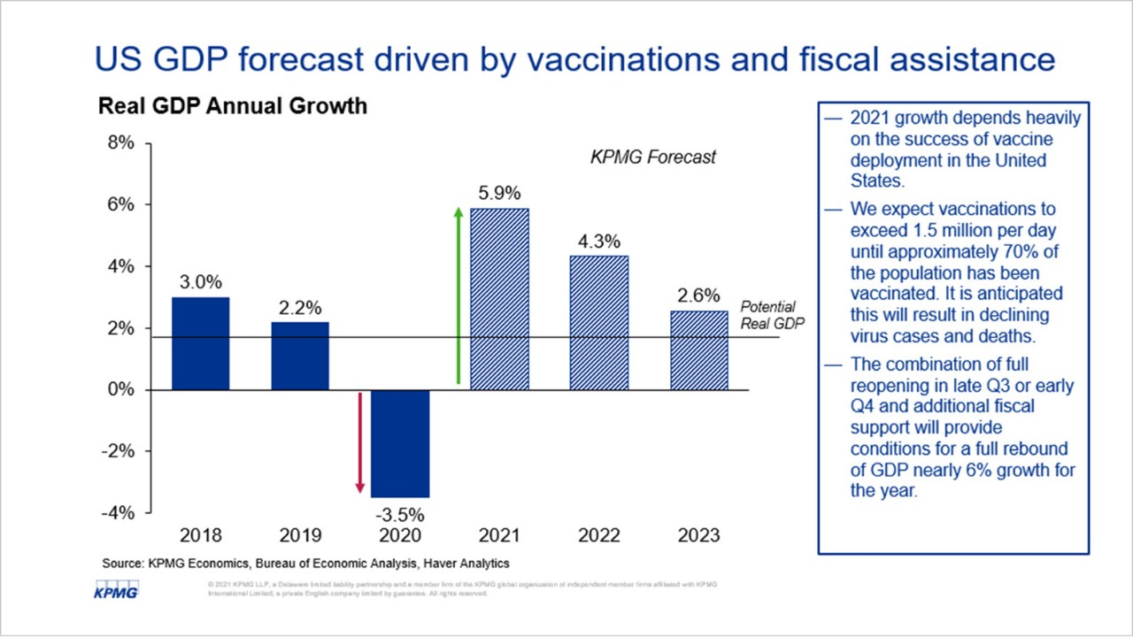 US GDP forecast driven by vaccinations and fiscal assistance